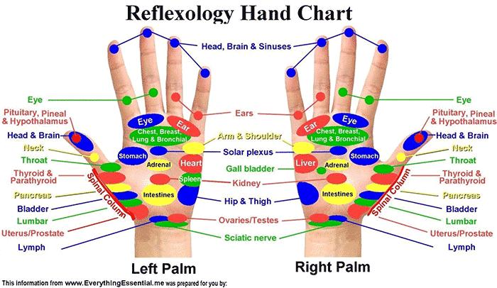 Denas-Hand-Relexology